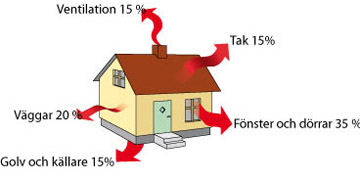 Energihushållning och förluster i huset